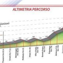 Pessano- Roncola    36* Trofeo MP Filtri