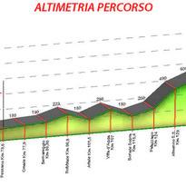 Pessano-Roncola – 37° Trofeo MP Filtri: ecco il percorso 2019